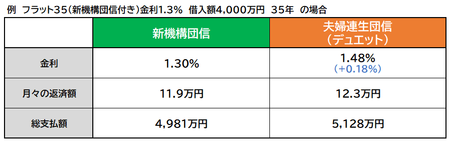 新機構団信と夫婦連生団信 月々の返済額・総支払額の比較