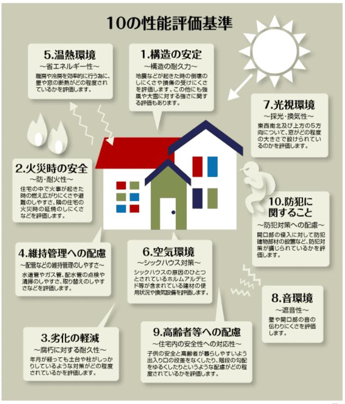 住宅の10の性能評価基準