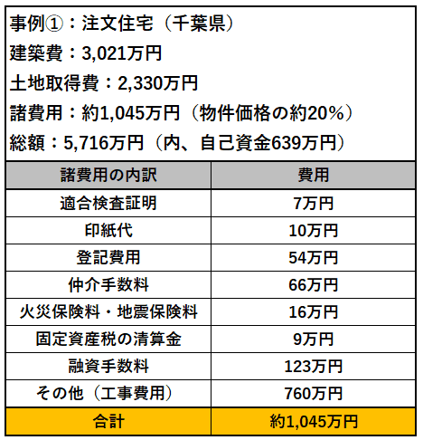 注文住宅の場合の諸費用例