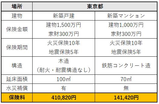 火災保険・地震保険 見積書例