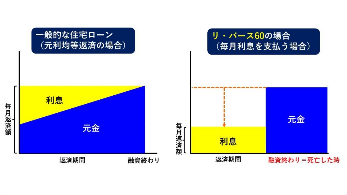 一般的な住宅ローンとリ・バース60比較