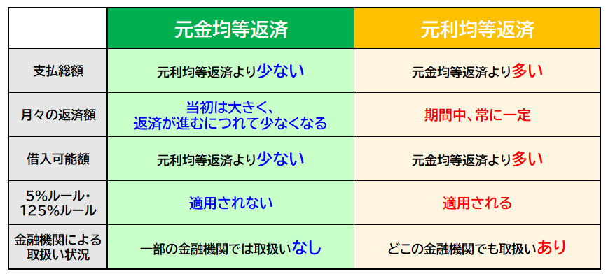 元金均等返済と元利均等返済の比較
