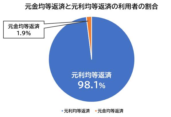 元金均等返済と元利均等返済の利用者の割合
