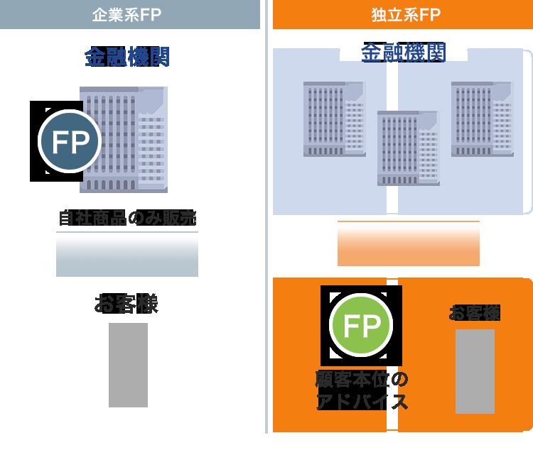 独立系FPの図