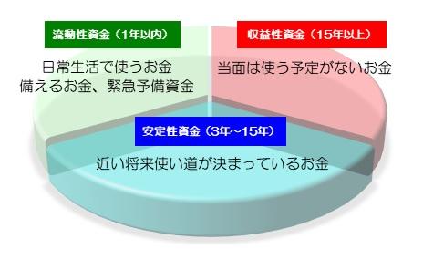 3つの資金図