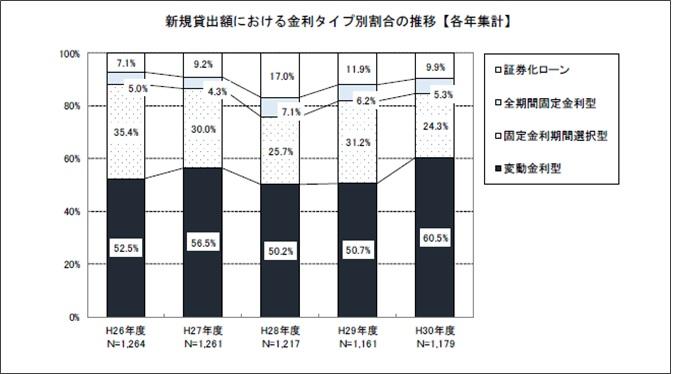 新規貸出額における金利タイプ別割合の推移