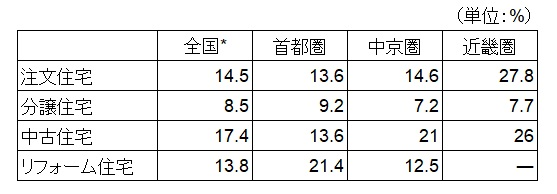 国土交通省調べ住宅経済関連データ