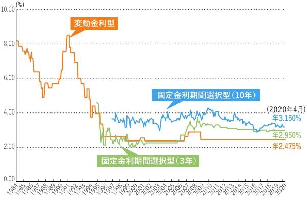 変動と固定金利推移