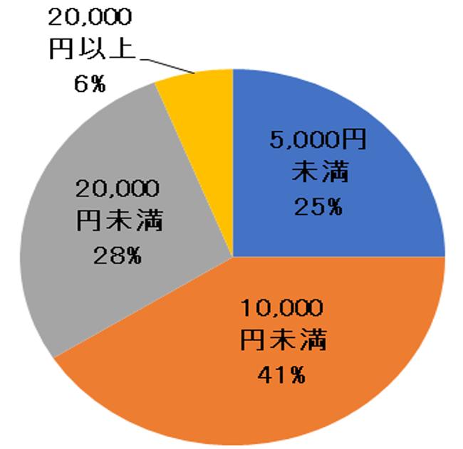 日本FP協会 FP業務調査 料金体系について